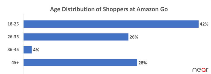 age distribution of shoppers at go