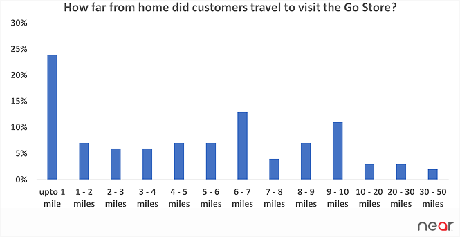 distance traveled to visit the go store