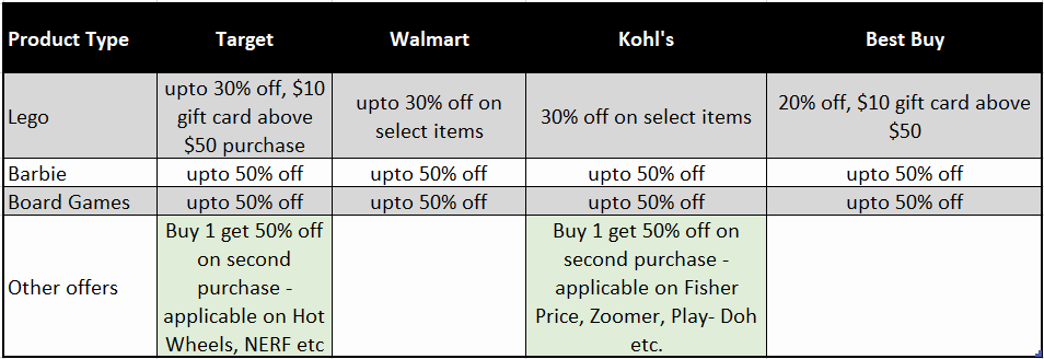 Offers on Toys at Major Retailers